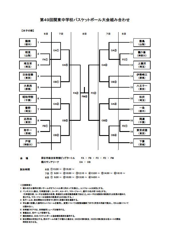 第49回関東中学バスケットボール大会男子組み合わせ