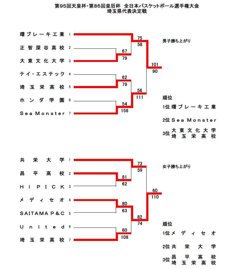 天皇・皇后杯バスケ埼玉予選結果