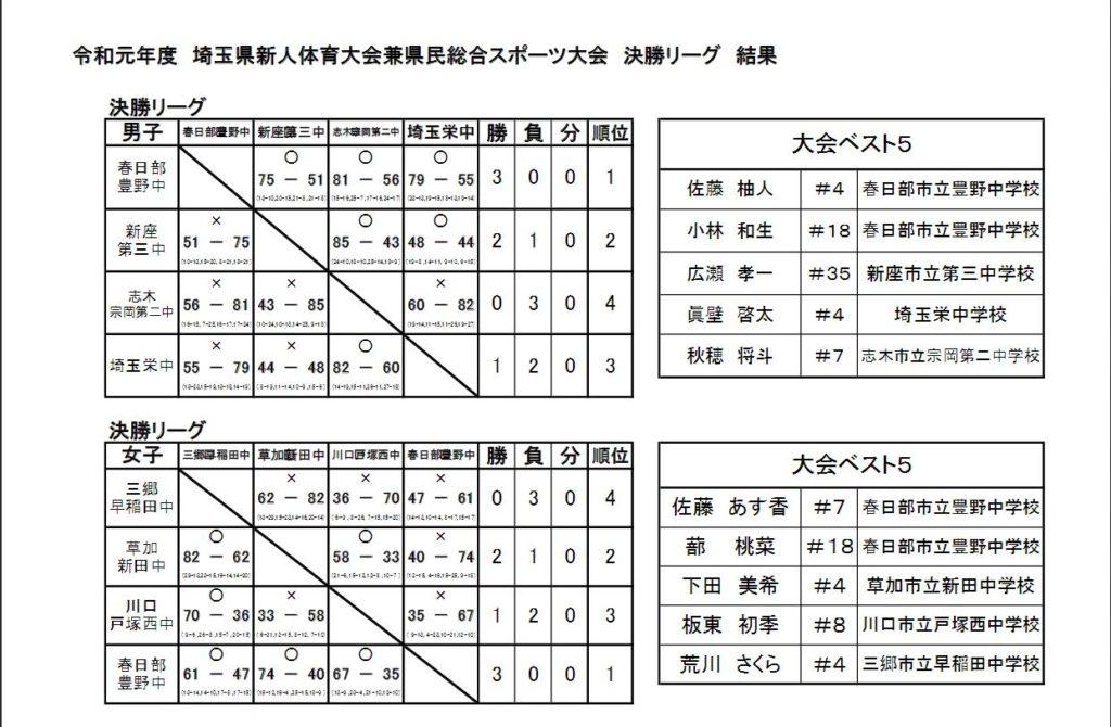 埼玉県中学バスケ新人戦大会結果&大会ベスト5