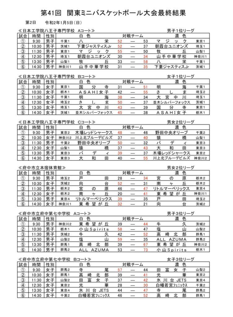 ミニバス関東大会20192日目の結果