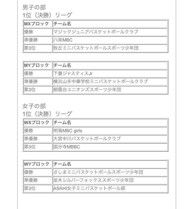 第41回関東ミニバス最終結果